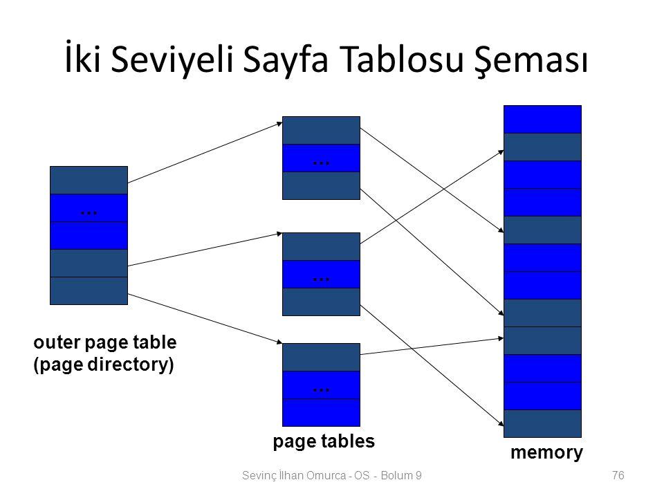 İki Seviyeli Sayfa Tablosu Şeması Sevinç İlhan Omurca - OS - Bolum 976 … … … … outer page table (page directory) page tables memory