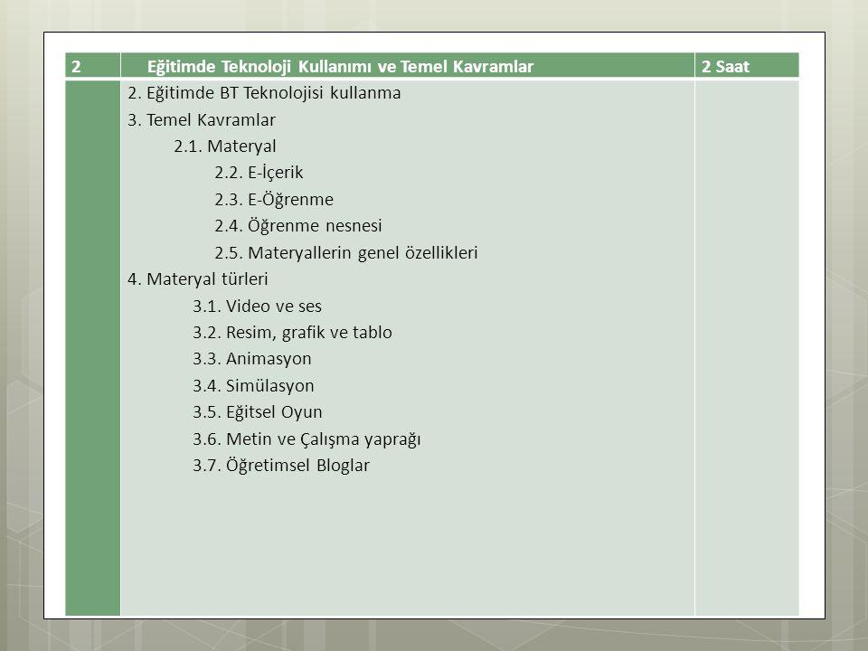 2Eğitimde Teknoloji Kullanımı ve Temel Kavramlar 2 Saat 2. Eğitimde BT Teknolojisi kullanma 3. Temel Kavramlar 2.1. Materyal 2.2. E-İçerik 2.3. E-Öğre