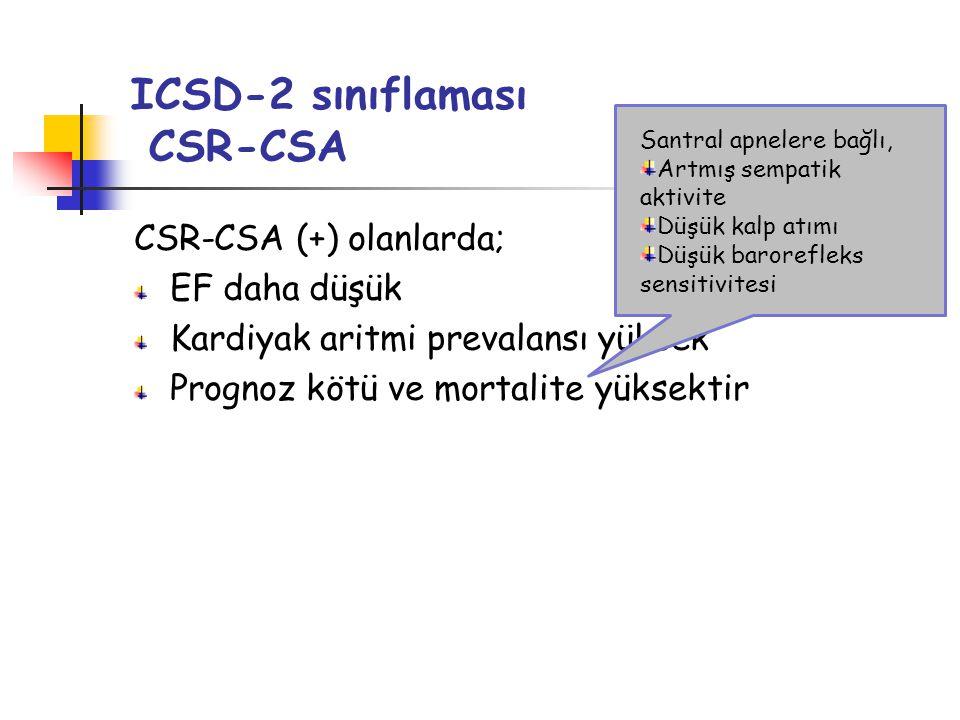 ICSD-2 sınıflaması CSR-CSA CSR-CSA (+) olanlarda; EF daha düşük Kardiyak aritmi prevalansı yüksek Prognoz kötü ve mortalite yüksektir Santral apnelere bağlı, Artmış sempatik aktivite Düşük kalp atımı Düşük barorefleks sensitivitesi