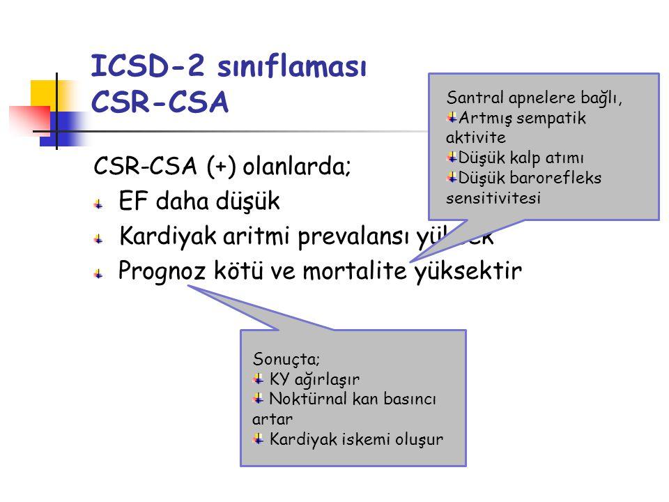 ICSD-2 sınıflaması CSR-CSA CSR-CSA (+) olanlarda; EF daha düşük Kardiyak aritmi prevalansı yüksek Prognoz kötü ve mortalite yüksektir Santral apnelere bağlı, Artmış sempatik aktivite Düşük kalp atımı Düşük barorefleks sensitivitesi Sonuçta; KY ağırlaşır Noktürnal kan basıncı artar Kardiyak iskemi oluşur