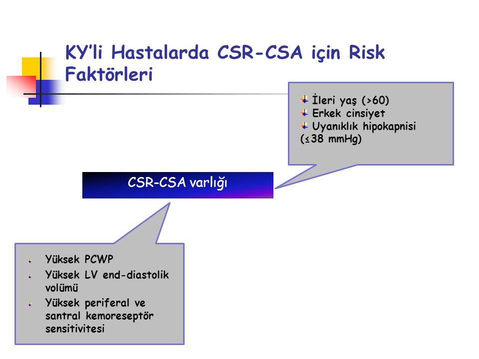 KY'li Hastalarda CSR-CSA için Risk Faktörleri CSR-CSA varlığı İleri yaş (>60) Erkek cinsiyet Uyanıklık hipokapnisi (≤38 mmHg) Yüksek PCWP Yüksek LV end-diastolik volümü Yüksek periferal ve santral kemoreseptör sensitivitesi