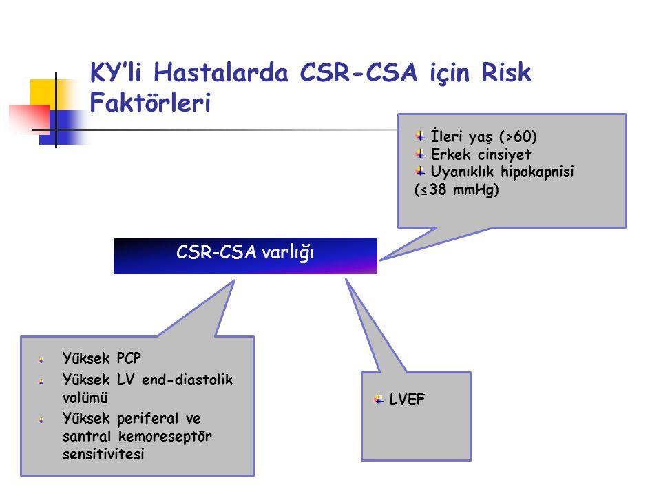 KY'li Hastalarda CSR-CSA için Risk Faktörleri CSR-CSA varlığı İleri yaş (>60) Erkek cinsiyet Uyanıklık hipokapnisi (≤38 mmHg) Yüksek PCP Yüksek LV end-diastolik volümü Yüksek periferal ve santral kemoreseptör sensitivitesi LVEF