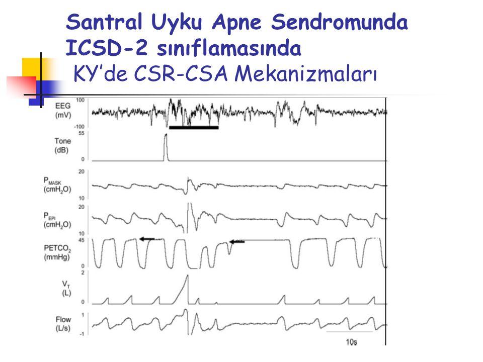 Santral Uyku Apne Sendromunda ICSD-2 sınıflamasında KY'de CSR-CSA Mekanizmaları