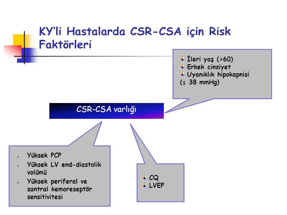 KY'li Hastalarda CSR-CSA için Risk Faktörleri CSR-CSA varlığı İleri yaş (>60) Erkek cinsiyet Uyanıklık hipokapnisi (≤ 38 mmHg) Yüksek PCP Yüksek LV end-diastolik volümü Yüksek periferal ve santral kemoreseptör sensitivitesi CQ LVEF