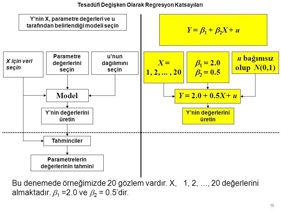 Y'nin X, parametre değerleri ve u tarafından belirlendiği modeli seçin X için veri seçin Parametre değerlerini seçin u'nun dağılımını seçin Model Y'nin değerlerini üretin Tahminciler Parametrelerin değerlerinin tahmini Y =  1 +  2 X + u X = 1, 2,..., 20  1 = 2.0  2 = 0.5 u bağımsız olup N(0,1) Y = 2.0 + 0.5X + u Y'nin değerlerini üretin Bu denemede örneğimizde 20 gözlem vardır.