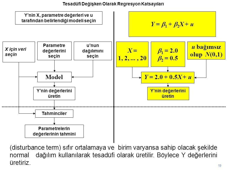 Y'nin X, parametre değerleri ve u tarafından belirlendiği modeli seçin X için veri seçin Parametre değerlerini seçin u'nun dağılımını seçin Model Y'nin değerlerini üretin Tahminciler Parametrelerin değerlerinin tahmini Y =  1 +  2 X + u X = 1, 2,..., 20  1 = 2.0  2 = 0.5 u bağımsız olup N(0,1) Y = 2.0 + 0.5X + u Y'nin değerlerini üretin (disturbance term) sıfır ortalamaya ve birim varyansa sahip olacak şekilde normal dağılım kullanılarak tesadüfi olarak üretilir.