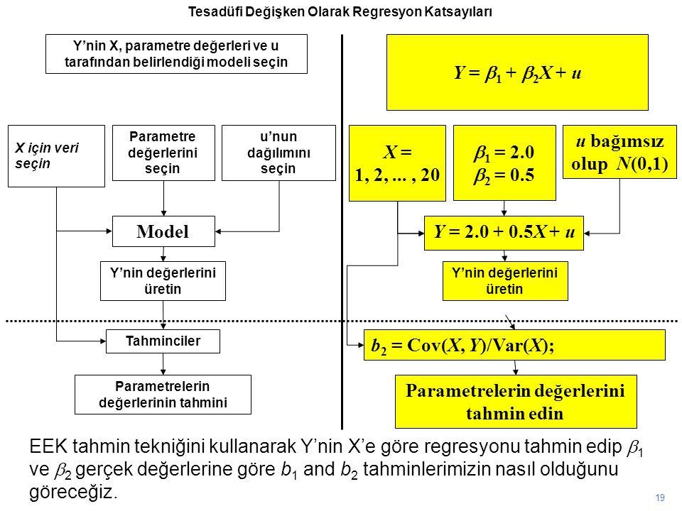Y'nin X, parametre değerleri ve u tarafından belirlendiği modeli seçin X için veri seçin Parametre değerlerini seçin u'nun dağılımını seçin Model Y'nin değerlerini üretin Tahminciler Parametrelerin değerlerinin tahmini Y =  1 +  2 X + u X = 1, 2,..., 20  1 = 2.0  2 = 0.5 u bağımsız olup N(0,1) Y = 2.0 + 0.5X + u Y'nin değerlerini üretin 19 b 2 = Cov(X, Y)/Var(X); Parametrelerin değerlerini tahmin edin EEK tahmin tekniğini kullanarak Y'nin X'e göre regresyonu tahmin edip  1 ve  2 gerçek değerlerine göre b 1 and b 2 tahminlerimizin nasıl olduğunu göreceğiz.