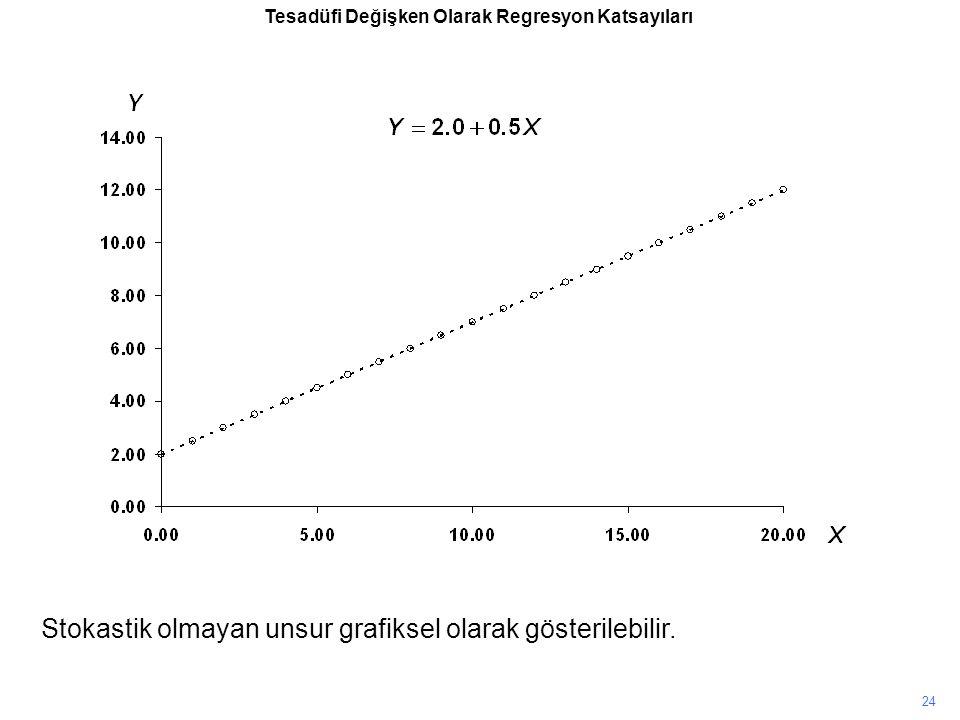 Stokastik olmayan unsur grafiksel olarak gösterilebilir.