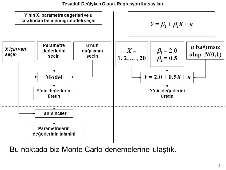 Y'nin X, parametre değerleri ve u tarafından belirlendiği modeli seçin X için veri seçin Parametre değerlerini seçin u'nun dağılımını seçin Model Y'nin değerlerini üretin Tahminciler Parametrelerin değerlerinin tahmini Y =  1 +  2 X + u X = 1, 2,..., 20  1 = 2.0  2 = 0.5 u bağımsız olup N(0,1) Y = 2.0 + 0.5X + u Y'nin değerlerini üretin 19 Bu noktada biz Monte Carlo denemelerine ulaştık.