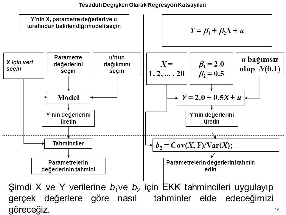 Y'nin X, parametre değerleri ve u tarafından belirlendiği modeli seçin X için veri seçin Parametre değerlerini seçin u'nun dağılımını seçin Model Y'nin değerlerini üretin Tahminciler Parametrelerin değerlerinin tahmini Y =  1 +  2 X + u X = 1, 2,..., 20  1 = 2.0  2 = 0.5 u bağımsız olup N(0,1) Y = 2.0 + 0.5X + u Y'nin değerlerini üretin 19 b 2 = Cov(X, Y)/Var(X); Parametrelerin değerlerini tahmin edin Şimdi X ve Y verilerine b 1 ve b 2 için EKK tahmincileri uygulayıp gerçek değerlere göre nasıl tahminler elde edeceğimizi göreceğiz.