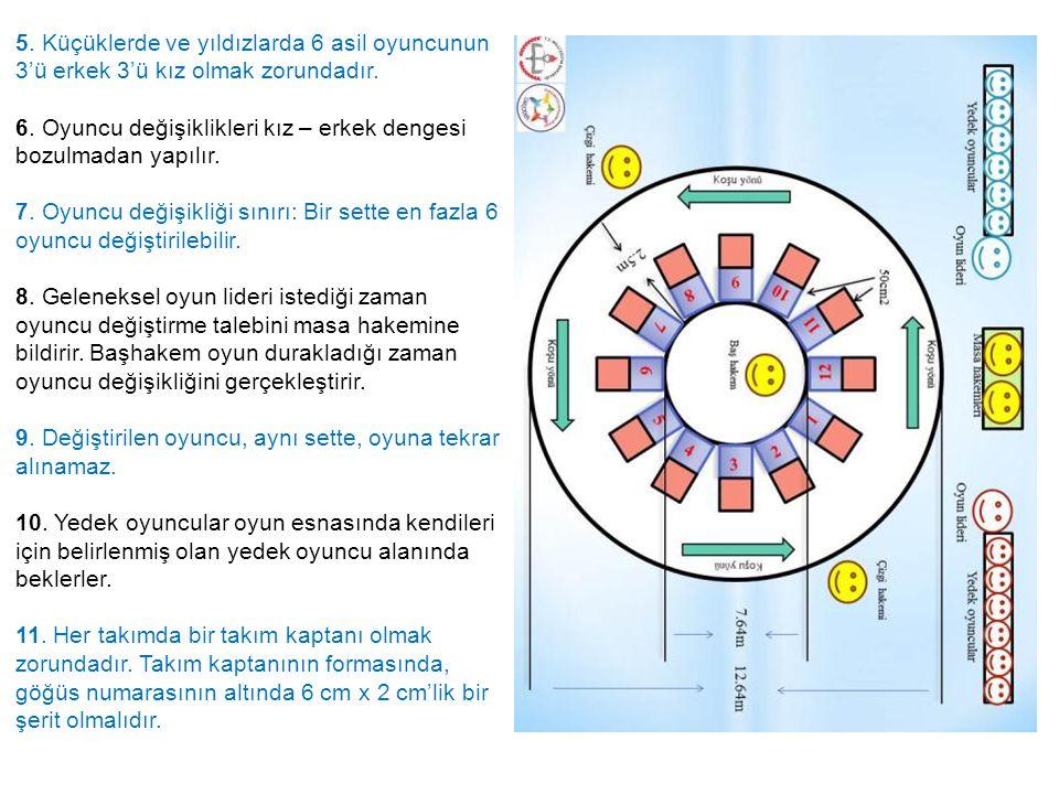 5. Küçüklerde ve yıldızlarda 6 asil oyuncunun 3'ü erkek 3'ü kız olmak zorundadır. 6. Oyuncu değişiklikleri kız – erkek dengesi bozulmadan yapılır. 7.