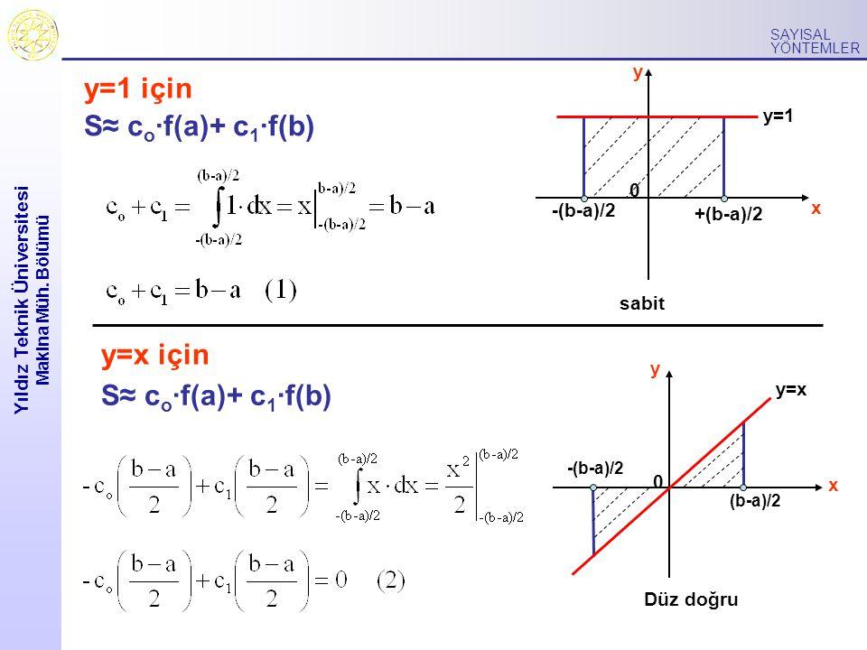Yıldız Teknik Üniversitesi Makina Müh. Bölümü SAYISAL YÖNTEMLER y=1 için y=x için S≈ c o ·f(a)+ c 1 ·f(b) 0 y x y=1 +(b-a)/2 -(b-a)/2 sabit x 0 y y=x