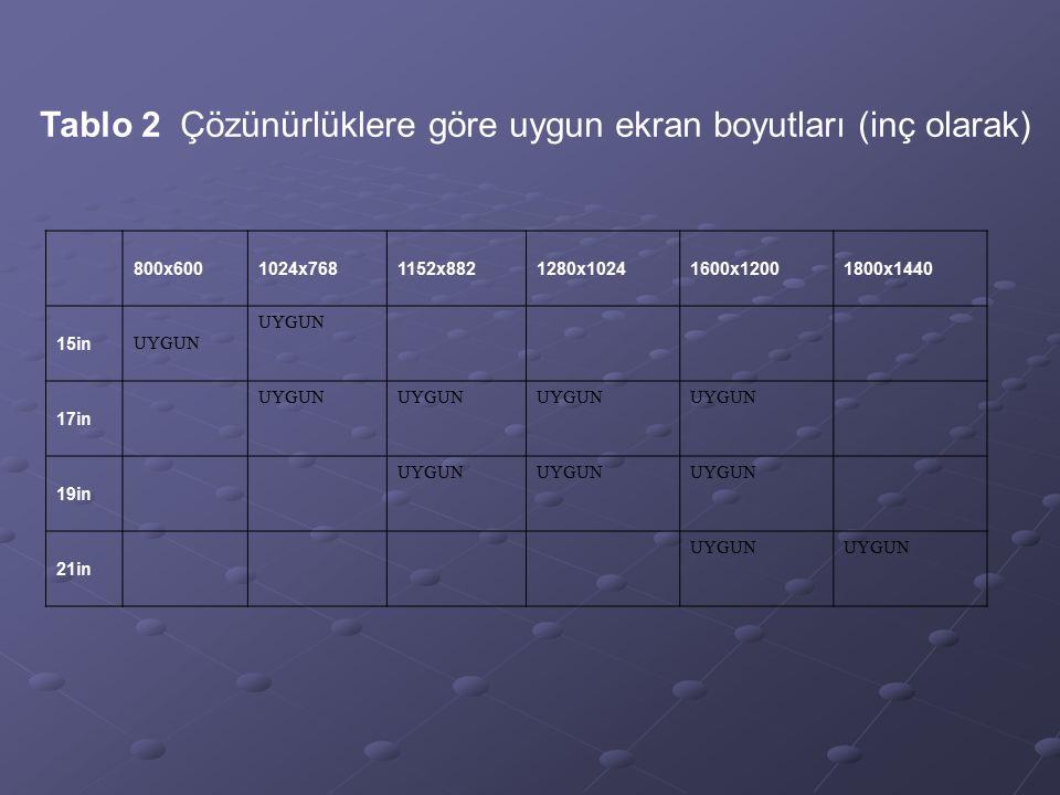 Tablo 2 Çözünürlüklere göre uygun ekran boyutları (inç olarak) 800x6001024x7681152x8821280x10241600x12001800x1440 15in UYGUN 17in UYGUN 19in UYGUN 21i