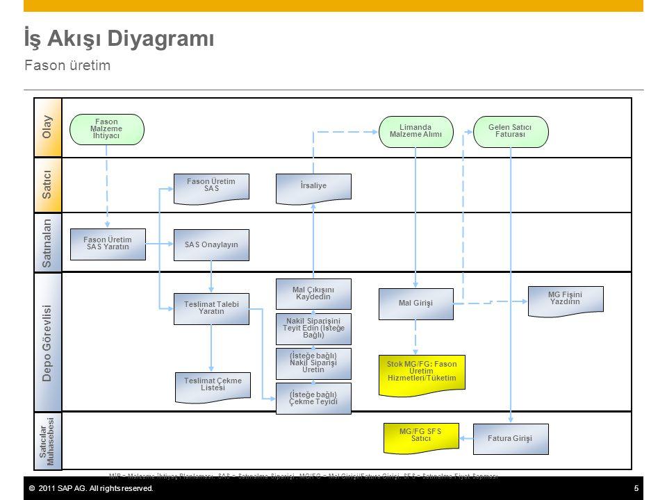 ©2011 SAP AG. All rights reserved.5 İş Akışı Diyagramı Fason üretim Satınalan Depo Görevlisi Satıcılar Muhasebesi Limanda Malzeme Alımı Teslimat Çekme