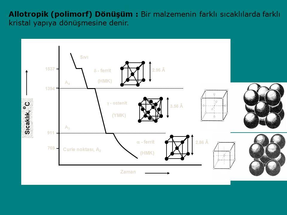 (YMK)  - ferrit  - ferrit  - ostenit 1394 911 A3A3 A4A4 Curie noktası, A 2 769 1537 Zaman Sıvı 2.86 Å 3.56 Å 2.96 Å (HMK) Allotropik (polimorf) Dönüşüm : Bir malzemenin farklı sıcaklılarda farklı kristal yapıya dönüşmesine denir.