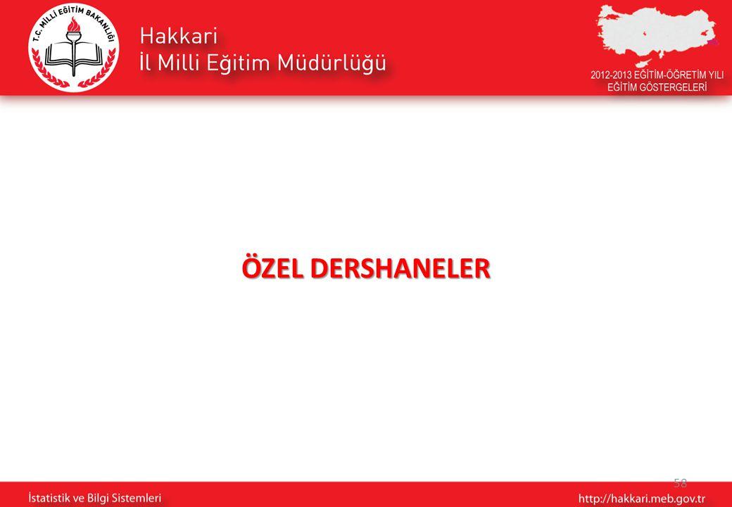 58 ÖZEL DERSHANELER
