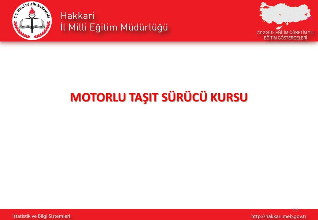 93 MOTORLU TAŞIT SÜRÜCÜ KURSU