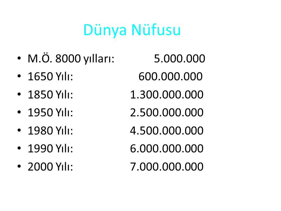 Dünya Nüfusu M.Ö. 8000 yılları: 5.000.000 1650 Yılı: 600.000.000 1850 Yılı: 1.300.000.000 1950 Yılı: 2.500.000.000 1980 Yılı: 4.500.000.000 1990 Yılı: