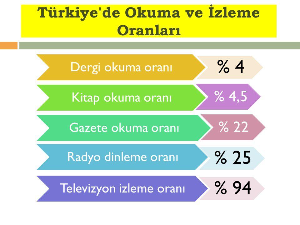 Türkiye de Okuma ve İzleme Oranları Dergi okuma oranı % 4 Kitap okuma oranı Gazete okuma oranı Radyo dinleme oranı % 25 Televizyon izleme oranı % 94 % 4,5 % 22