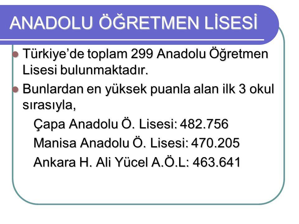 ANADOLU ÖĞRETMEN LİSESİ Türkiye'de toplam 299 Anadolu Öğretmen Lisesi bulunmaktadır. Türkiye'de toplam 299 Anadolu Öğretmen Lisesi bulunmaktadır. Bunl
