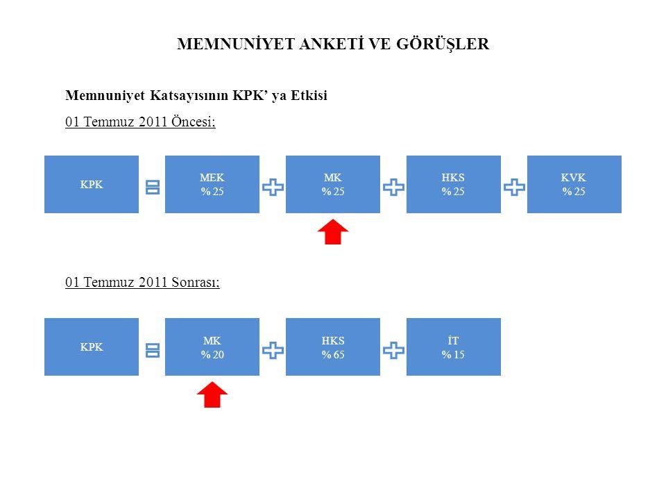 MEMNUNİYET ANKETİ VE GÖRÜŞLER Memnuniyet Katsayısının KPK' ya Etkisi 01 Temmuz 2011 Öncesi; 01 Temmuz 2011 Sonrası; KPK MEK % 25 MK % 25 HKS % 25 KVK % 25 KPK MK % 20 HKS % 65 İT % 15