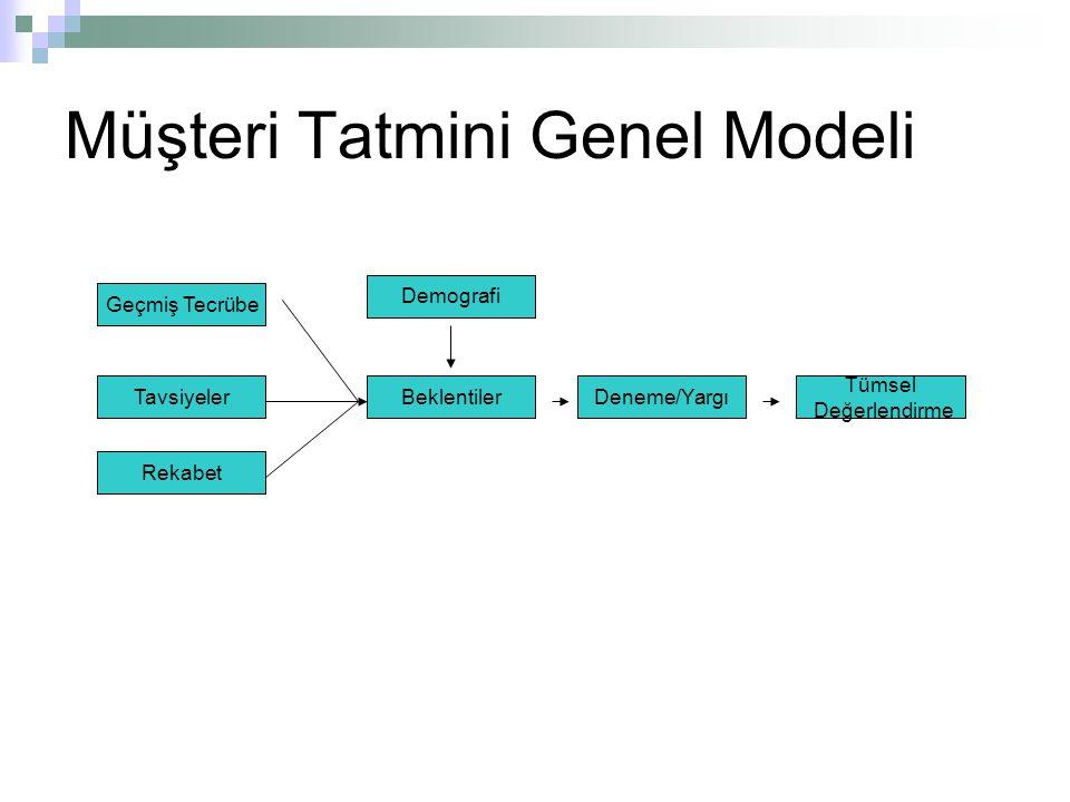 Müşteri Tatmini Genel Modeli Geçmiş Tecrübe Tavsiyeler Rekabet Demografi Deneme/YargıBeklentiler Tümsel Değerlendirme