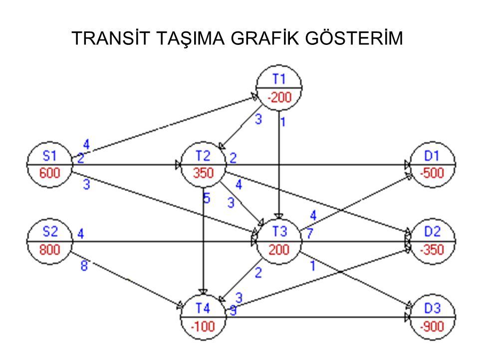 TRANSİT TAŞIMA GRAFİK GÖSTERİM