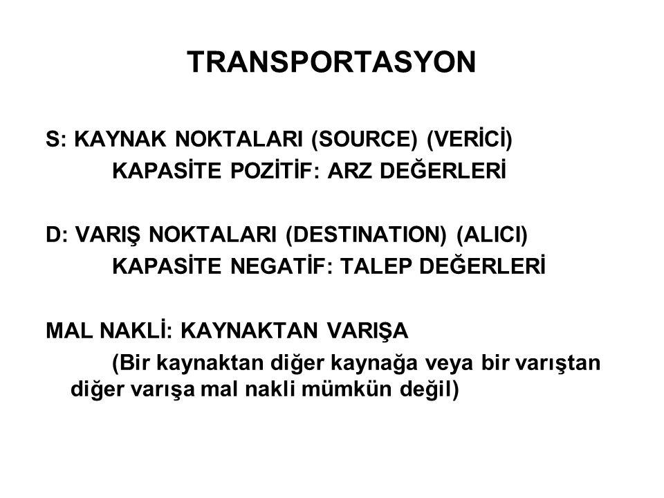 TRANSPORTASYON S: KAYNAK NOKTALARI (SOURCE) (VERİCİ) KAPASİTE POZİTİF: ARZ DEĞERLERİ D: VARIŞ NOKTALARI (DESTINATION) (ALICI) KAPASİTE NEGATİF: TALEP