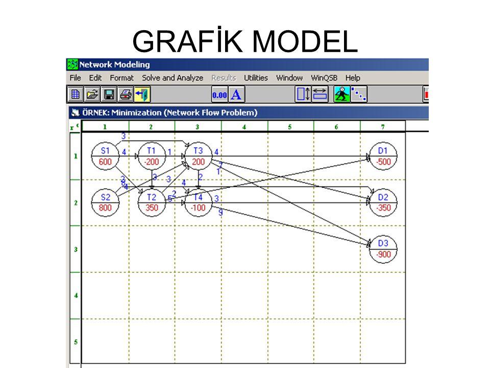 GRAFİK MODEL