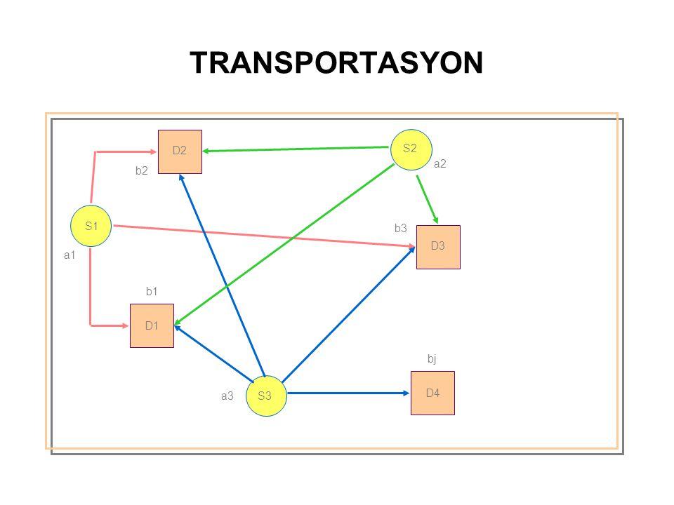 TRANSPORTASYON S1 S2 S3 D2 D1 D3 D4 a1 b1 a3 b3 a2 b2 bj
