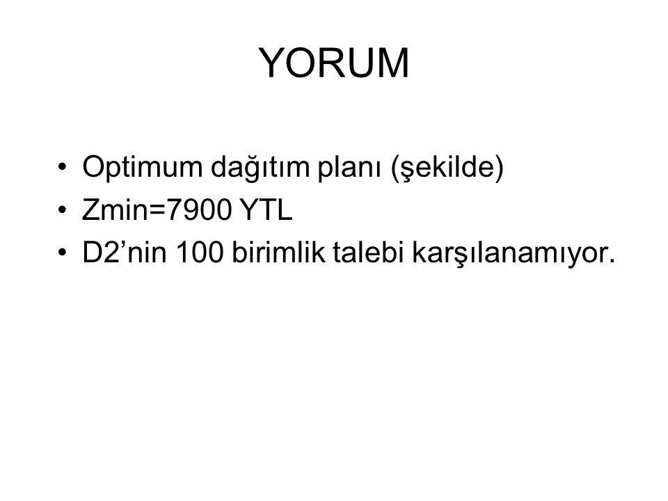YORUM Optimum dağıtım planı (şekilde) Zmin=7900 YTL D2'nin 100 birimlik talebi karşılanamıyor.