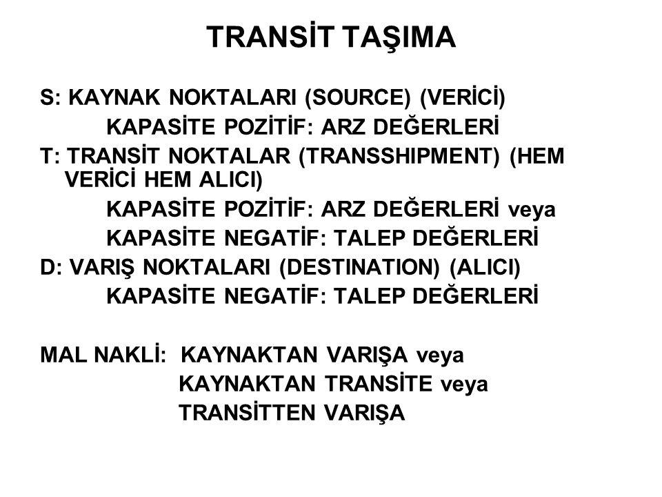 TRANSİT TAŞIMA S: KAYNAK NOKTALARI (SOURCE) (VERİCİ) KAPASİTE POZİTİF: ARZ DEĞERLERİ T: TRANSİT NOKTALAR (TRANSSHIPMENT) (HEM VERİCİ HEM ALICI) KAPASİ