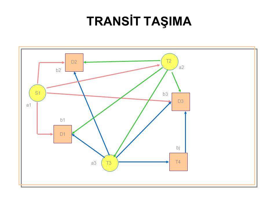 TRANSİT TAŞIMA S1 T2 T3 D2 D1 D3 T4 a1 b1 a3 b3 a2 b2 bj