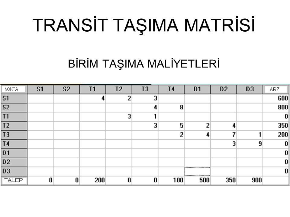 Problemde 2 kaynak, 4 transit (2 arz, 2 talep), 3 varış noktası vardır.