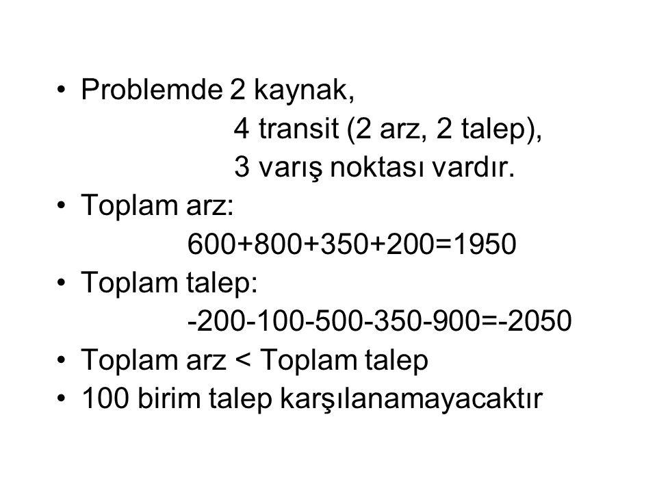 Problemde 2 kaynak, 4 transit (2 arz, 2 talep), 3 varış noktası vardır. Toplam arz: 600+800+350+200=1950 Toplam talep: -200-100-500-350-900=-2050 Topl