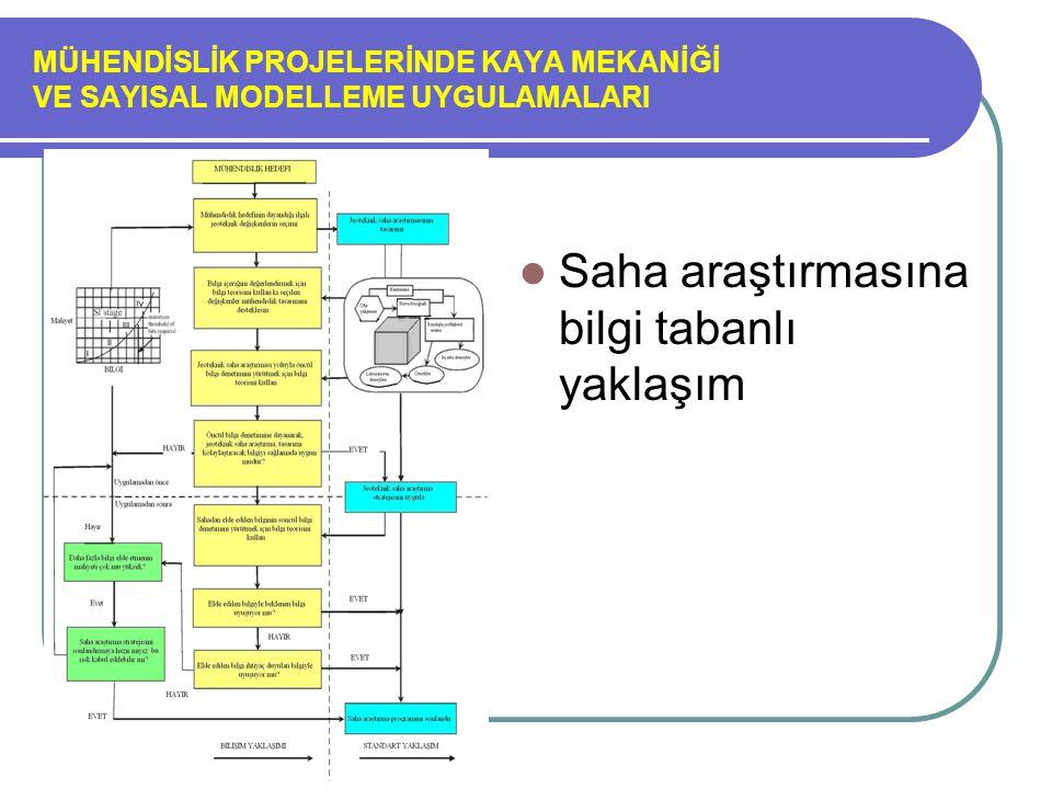MÜHENDİSLİK PROJELERİNDE KAYA MEKANİĞİ VE SAYISAL MODELLEME UYGULAMALARI Adım 1 Projenin amaç ve alt-amaçlarına gore modelleme yönteminin seçimi, sahanın projenin ve kaya kütlesinin tanımlanmış özellikleri ve kısıtlamaları ve modelleme yönteminin uygulanabilirlik alanları şekil 1 de.