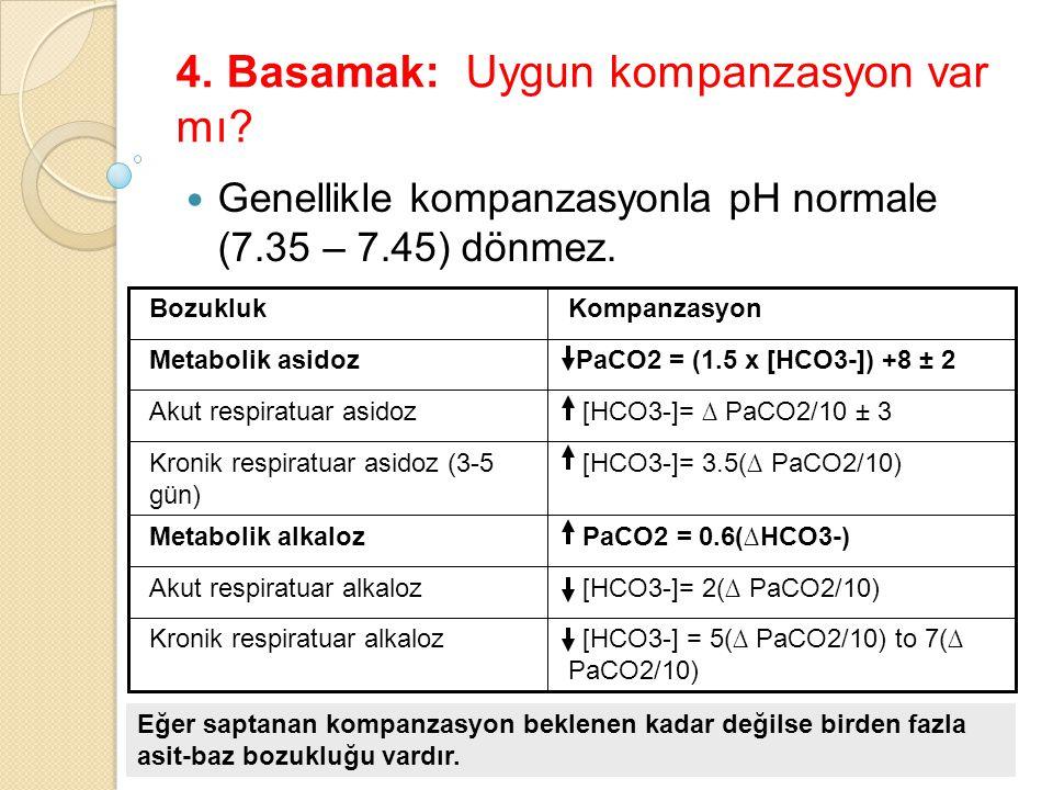 4. Basamak: Uygun kompanzasyon var mı? Genellikle kompanzasyonla pH normale (7.35 – 7.45) dönmez. [HCO3-] = 5(∆ PaCO2/10) to 7(∆ PaCO2/10) Kronik resp