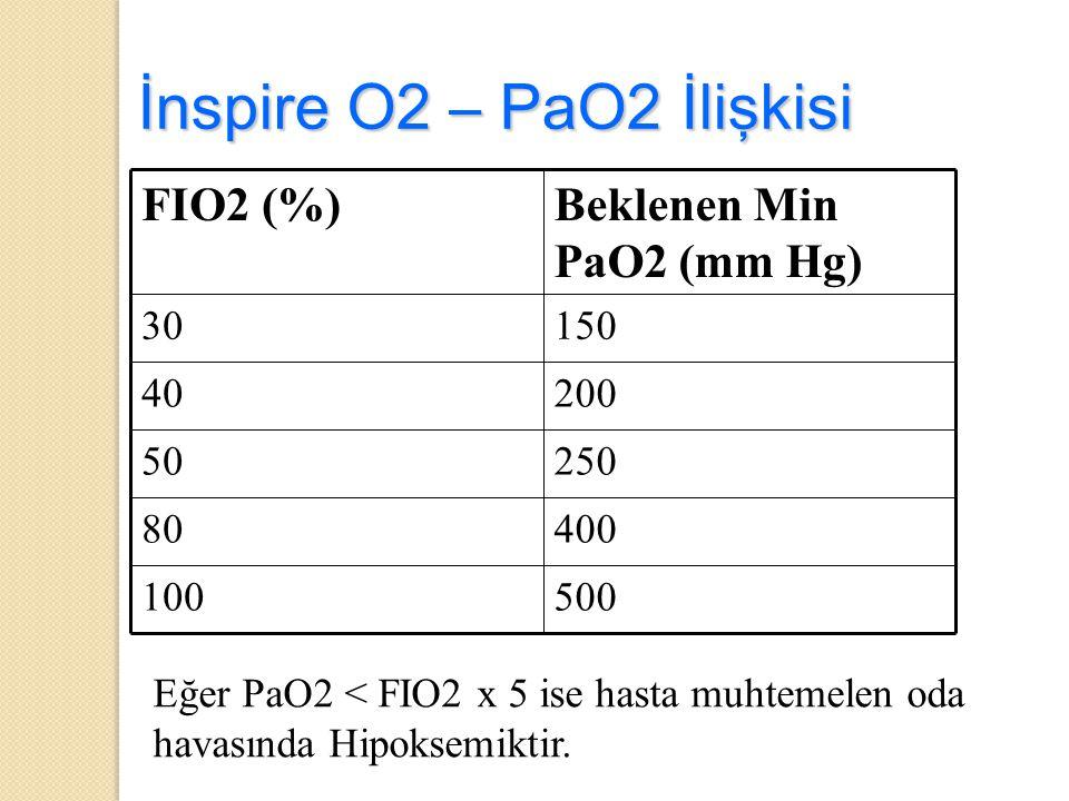 İnspire O2 – PaO2 İlişkisi 500100 40080 25050 20040 15030 Beklenen Min PaO2 (mm Hg) FIO2 (%) Eğer PaO2 < FIO2 x 5 ise hasta muhtemelen oda havasında H
