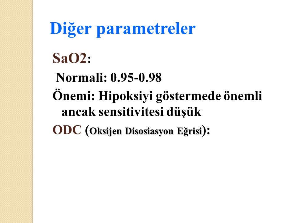 Diğer parametreler SaO2 : Normali: 0.95-0.98 Önemi: Hipoksiyi göstermede önemli ancak sensitivitesi düşük Oksijen Disosiasyon Eğrisi ODC ( Oksijen Dis