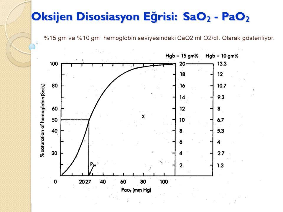 Oksijen Disosiasyon E ğ risi: SaO 2 - PaO 2 %15 gm ve %10 gm hemoglobin seviyesindeki CaO2 ml O2/dl. Olarak gösteriliyor.