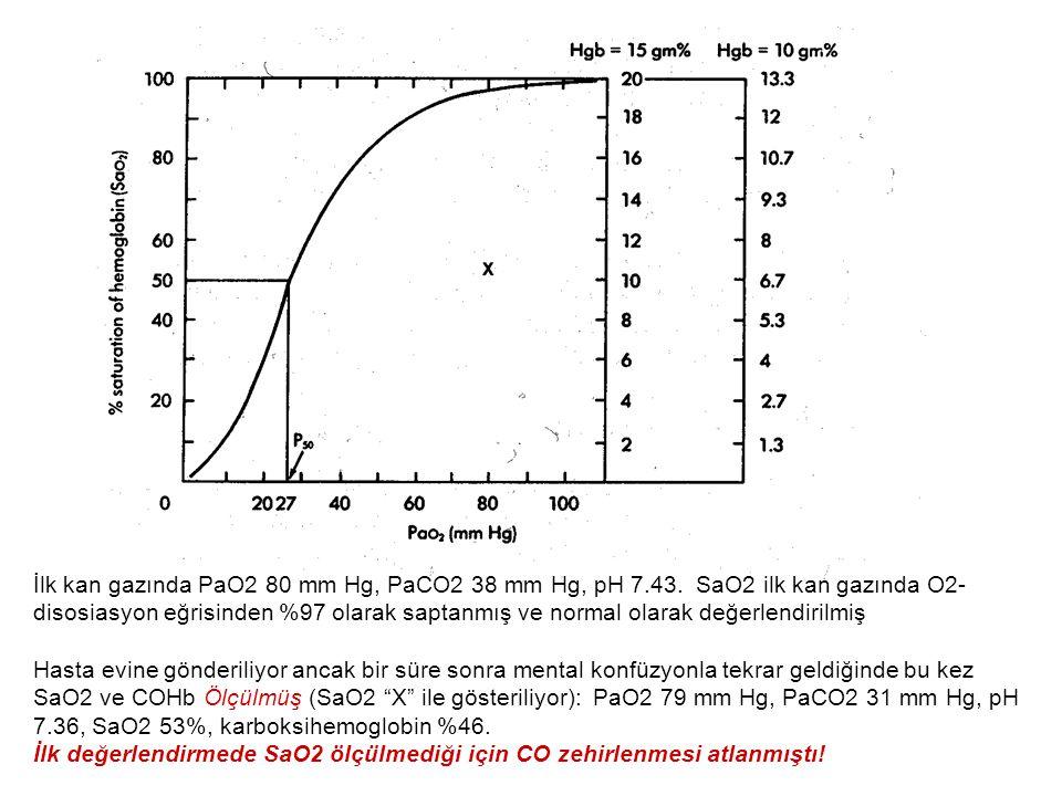İlk kan gazında PaO2 80 mm Hg, PaCO2 38 mm Hg, pH 7.43. SaO2 ilk kan gazında O2- disosiasyon eğrisinden %97 olarak saptanmış ve normal olarak değerlen