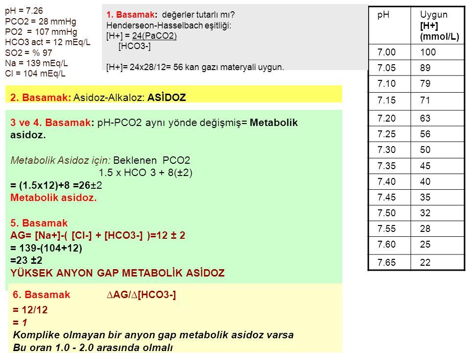 pH = 7.26 PCO2 = 28 mmHg PO2 = 107 mmHg HCO3 act = 12 mEq/L SO2 = % 97 Na = 139 mEq/L Cl = 104 mEq/L pHUygun [H+] (mmol/L) 7.00100 7.0589 7.1079 7.157