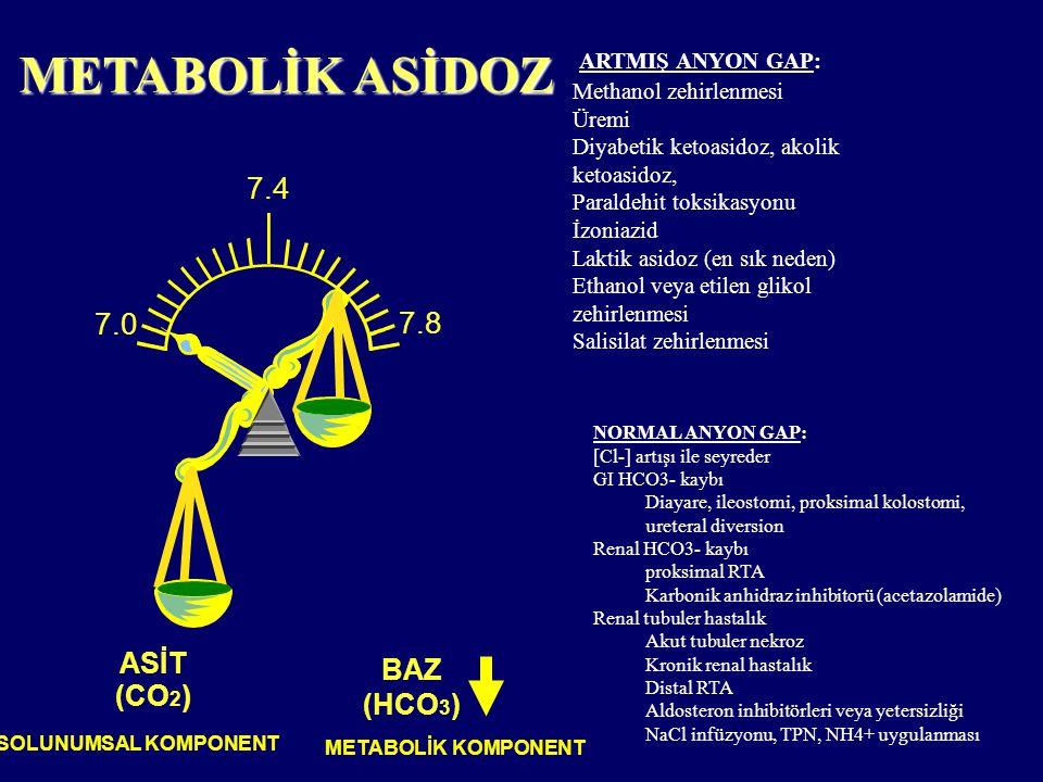 METABOLİK ASİDOZ ASİT (CO 2 ) BAZ (HCO 3 ) SOLUNUMSAL KOMPONENT METABOLİK KOMPONENT 7.8 7.4 7.0 ARTMIŞ ANYON GAP: Methanol zehirlenmesi Üremi Diyabeti