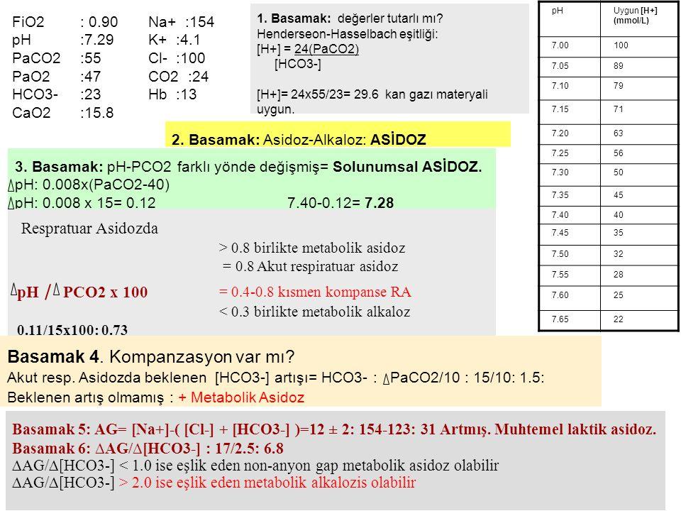 pHUygun [H+] (mmol/L) 7.00100 7.0589 7.1079 7.1571 7.2063 7.2556 7.3050 7.3545 7.4040 7.4535 7.5032 7.5528 7.6025 7.6522 1. Basamak: değerler tutarlı
