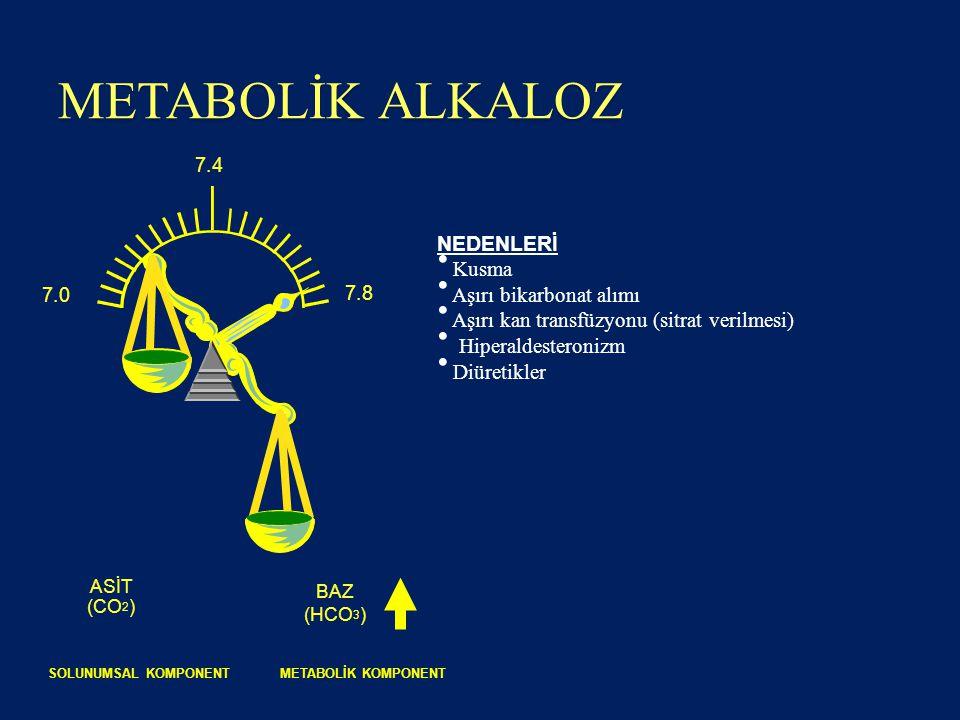 METABOLİK ALKALOZ ASİT (CO 2 ) BAZ (HCO 3 ) SOLUNUMSAL KOMPONENTMETABOLİK KOMPONENT 7.0 7.4 7.8 NEDENLERİ Kusma Aşırı bikarbonat alımı Aşırı kan trans