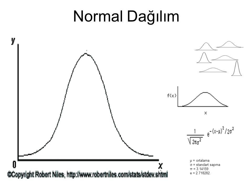Normal Dağılım μ = ortalama σ = standart sapma π = 3.14159 e = 2.718282.
