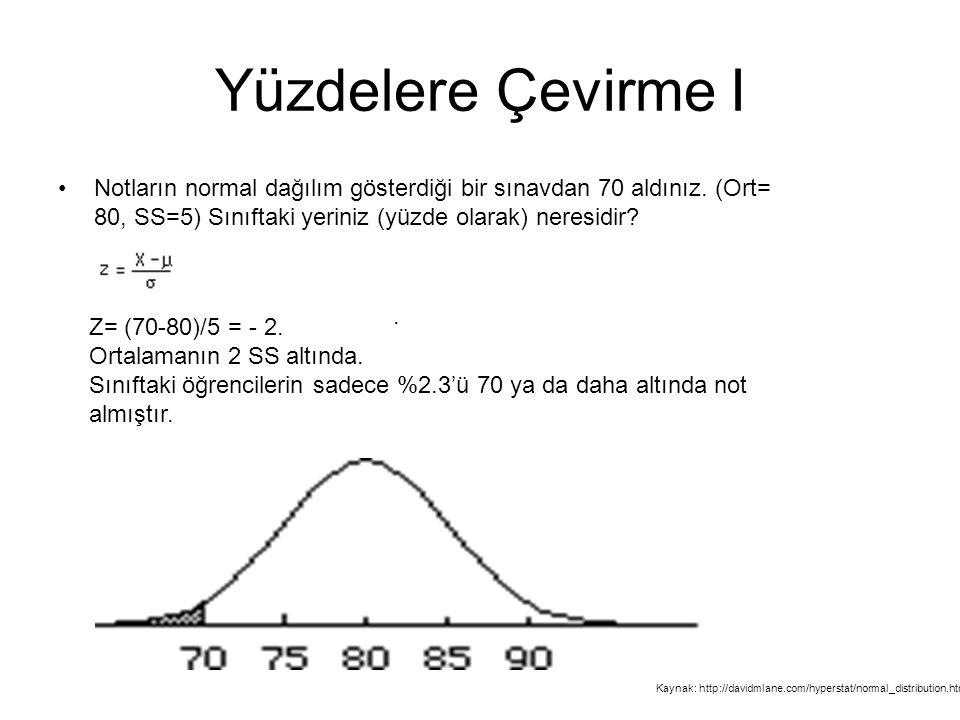 Yüzdelere Çevirme I Notların normal dağılım gösterdiği bir sınavdan 70 aldınız. (Ort= 80, SS=5) Sınıftaki yeriniz (yüzde olarak) neresidir? Z= (70-80)