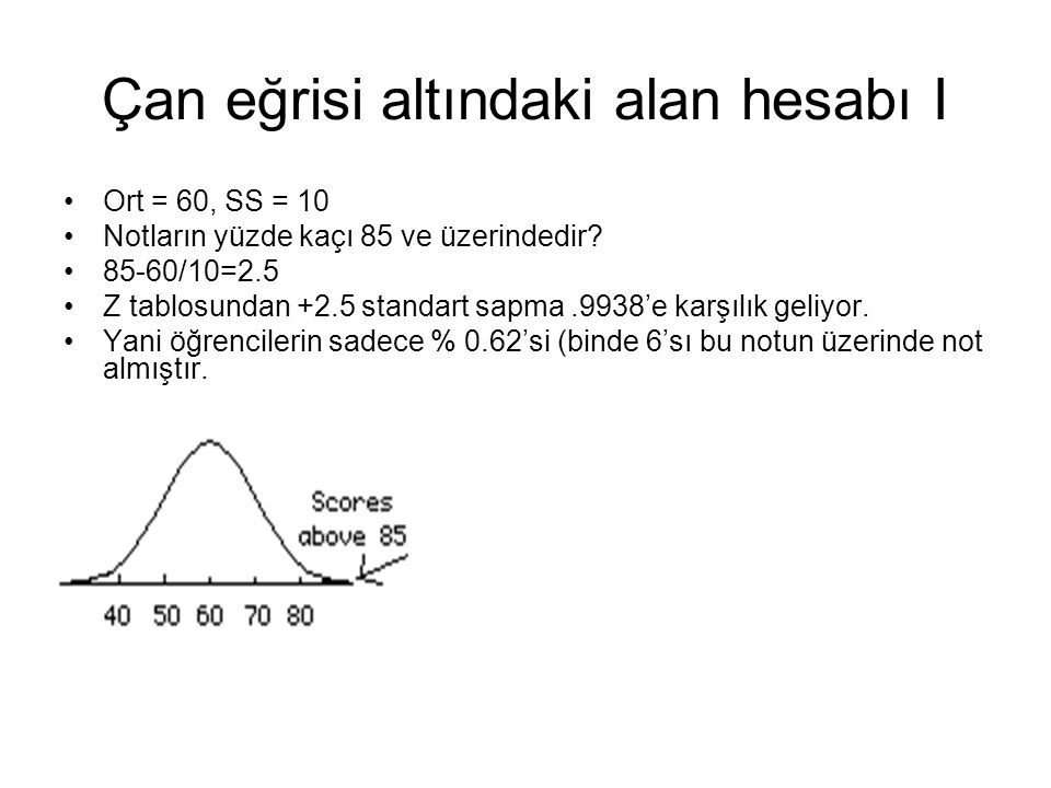 Çan eğrisi altındaki alan hesabı I Ort = 60, SS = 10 Notların yüzde kaçı 85 ve üzerindedir? 85-60/10=2.5 Z tablosundan +2.5 standart sapma.9938'e karş