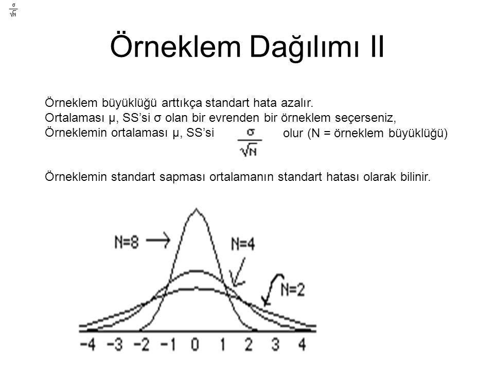 Örneklem Dağılımı II Örneklem büyüklüğü arttıkça standart hata azalır. Ortalaması μ, SS'si σ olan bir evrenden bir örneklem seçerseniz, Örneklemin ort