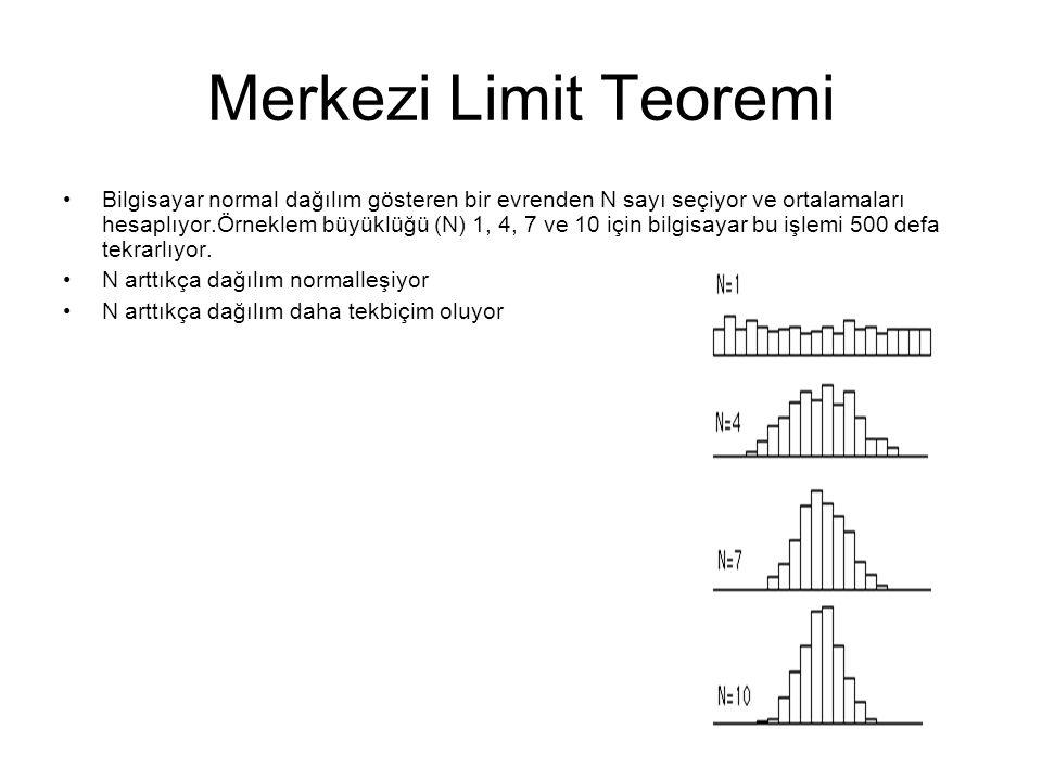 Merkezi Limit Teoremi Bilgisayar normal dağılım gösteren bir evrenden N sayı seçiyor ve ortalamaları hesaplıyor.Örneklem büyüklüğü (N) 1, 4, 7 ve 10 i